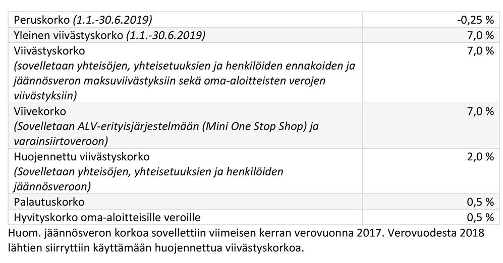 Yrittäjän Sairausvakuutusmaksu