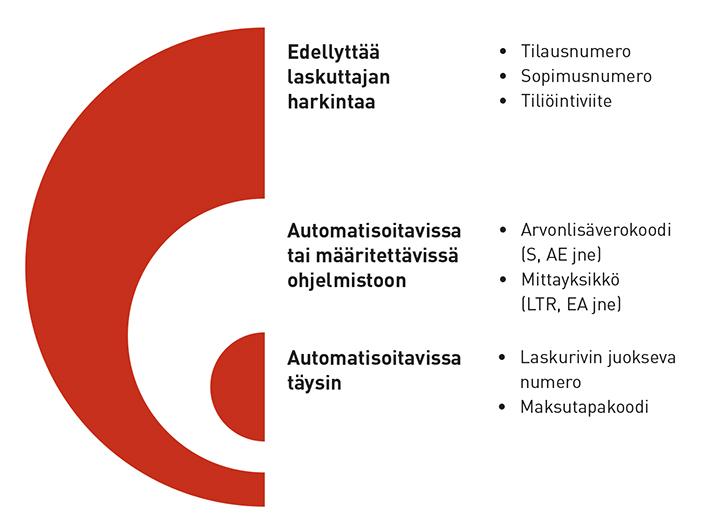 Jos laskutat Suomen valtiota, varaudu päivittämään laskutusjärjestelmäsi